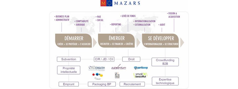 ecosystème Mazars1