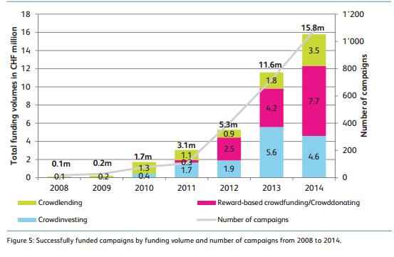 Crowdfunding market volumes