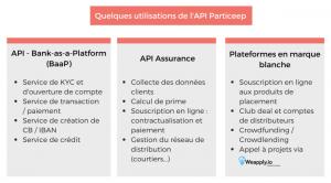 Particeep-solution
